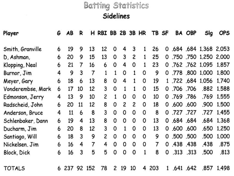 Sidelines '65 Stats